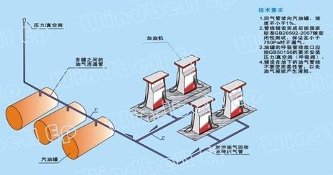 分散式油气回收真空泵